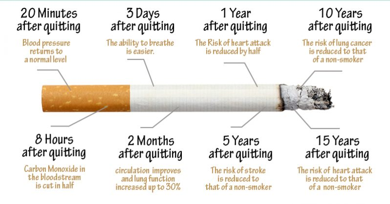 You are currently viewing Here Is What Happens The Moment You Stop Smoking