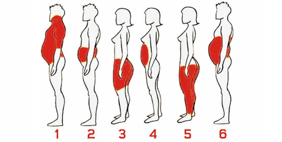 6 Types Of Body Fat & How To Get Rid Of It!