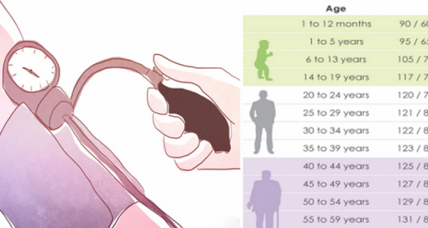 You are currently viewing What Is the Normal Blood Pressure for Your Age?