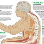 11 Health Dangers Of Sitting Too Long, And How It's Slowly Crippling Your Body