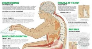 Read more about the article 11 Health Dangers Of Sitting Too Long, And How It's Slowly Crippling Your Body